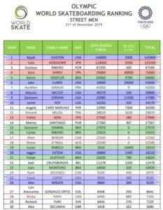 スケートボード ランキング